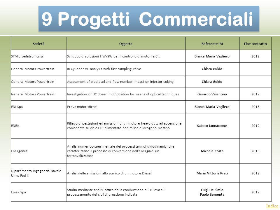 9 Progetti Commerciali Indice Società Oggetto Referente IM