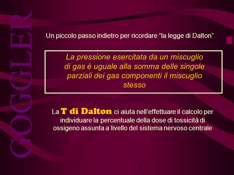 Un piccolo passo indietro per ricordare la legge di Dalton