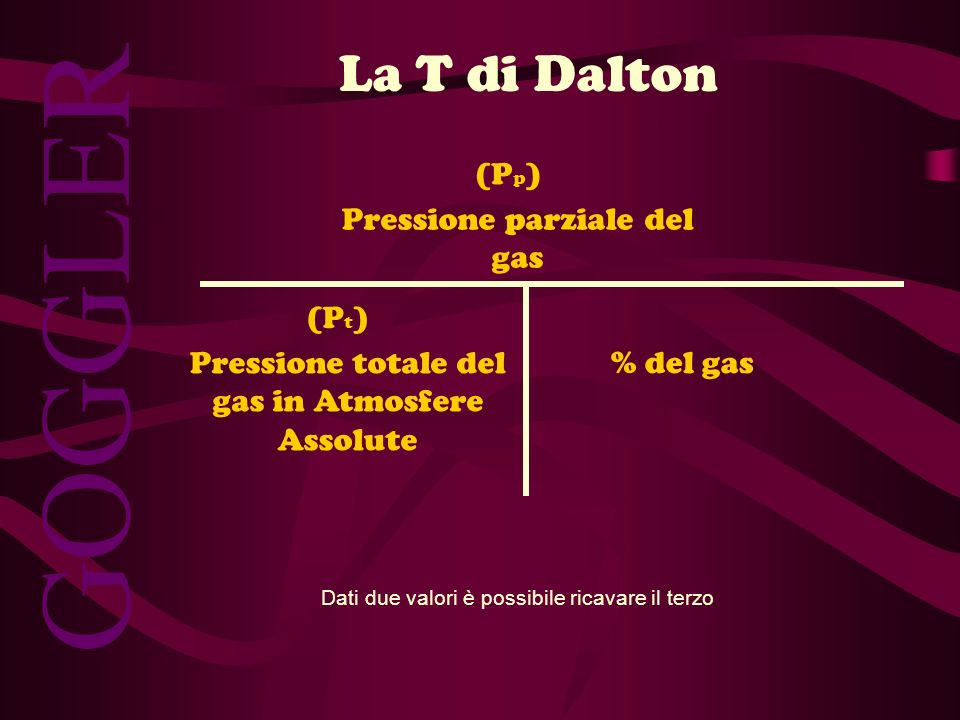 GOGGLER La T di Dalton (Pp) Pressione parziale del gas (Pt)