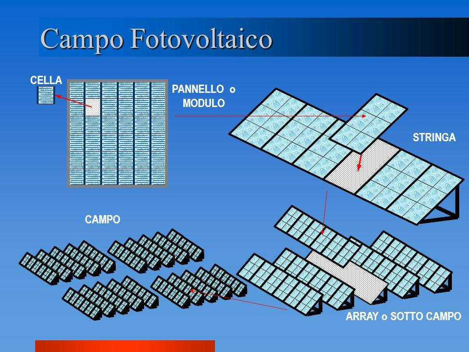 Campo Fotovoltaico CELLA PANNELLO o MODULO STRINGA CAMPO
