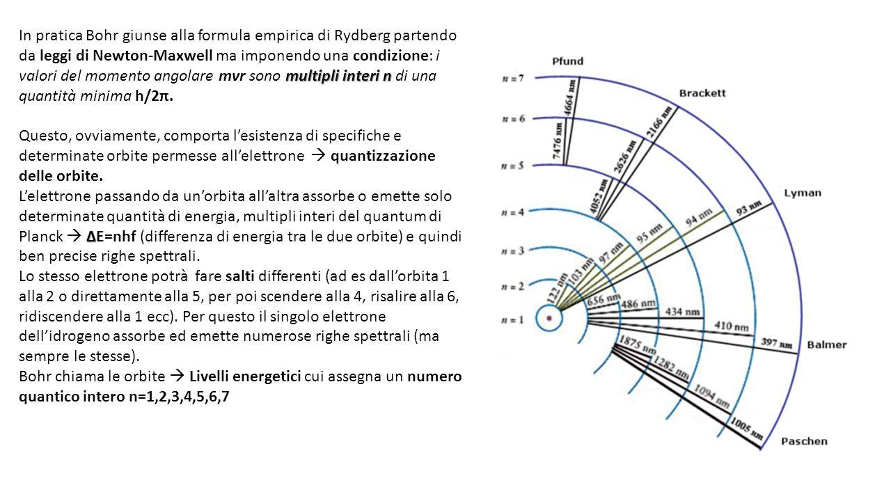 In pratica Bohr giunse alla formula empirica di Rydberg partendo da leggi di Newton-Maxwell ma imponendo una condizione: i valori del momento angolare mvr sono multipli interi n di una quantità minima h/2π.