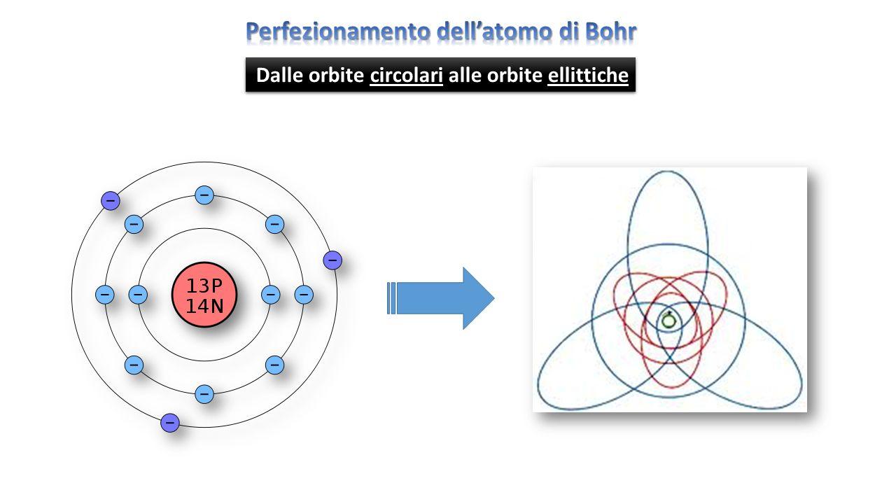 Perfezionamento dell'atomo di Bohr
