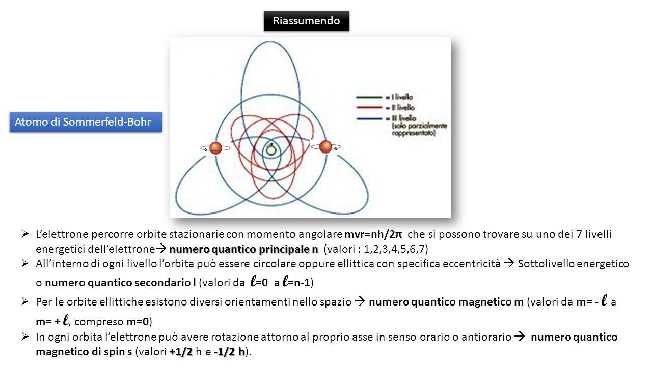 Riassumendo Atomo di Sommerfeld-Bohr.