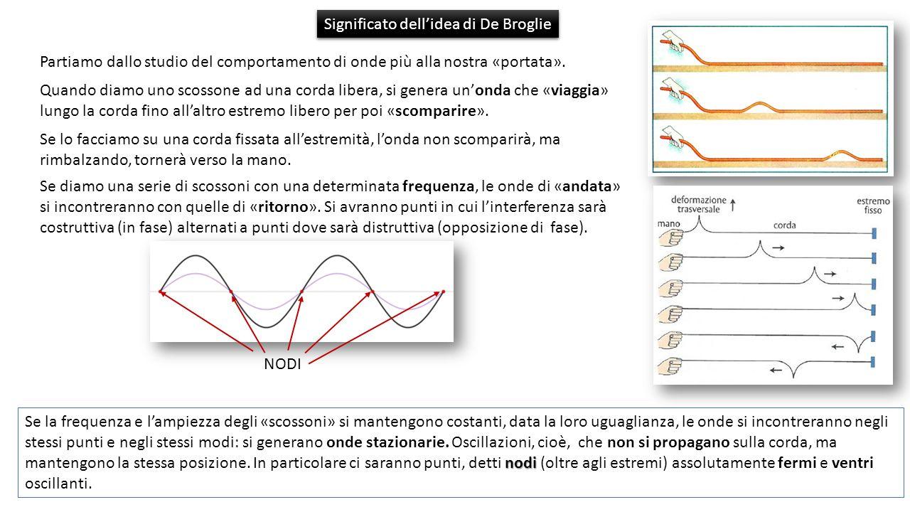 Significato dell'idea di De Broglie