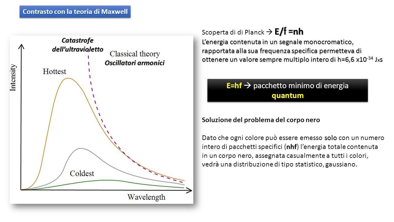 Contrasto con la teoria di Maxwell Catastrofe dell'ultravioletto