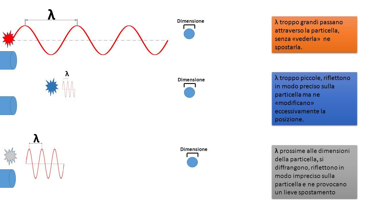 λ Dimensione. λ troppo grandi passano attraverso la particella, senza «vederla» ne spostarla. λ.
