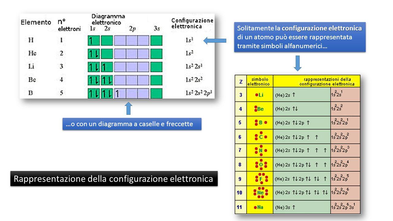 Rappresentazione della configurazione elettronica