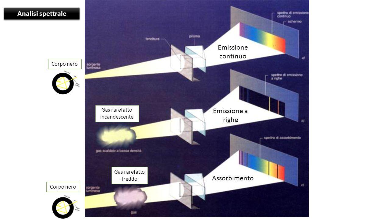 Analisi spettrale Emissione continuo Emissione a righe Assorbimento