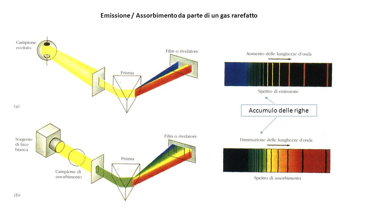 Emissione / Assorbimento da parte di un gas rarefatto