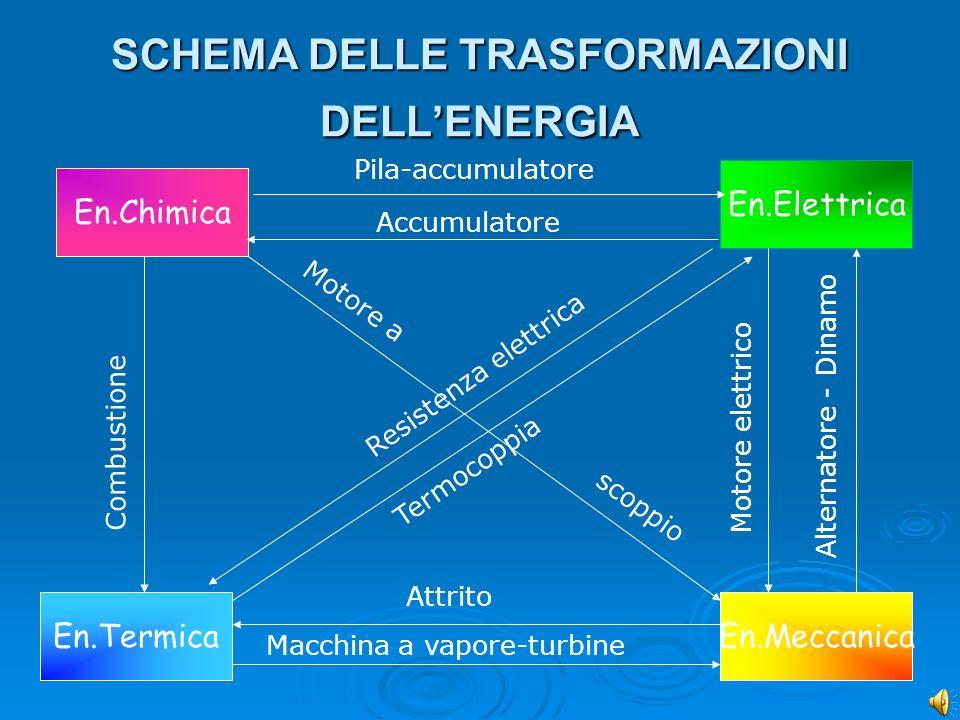 SCHEMA DELLE TRASFORMAZIONI DELL'ENERGIA