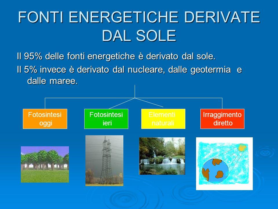 FONTI ENERGETICHE DERIVATE DAL SOLE