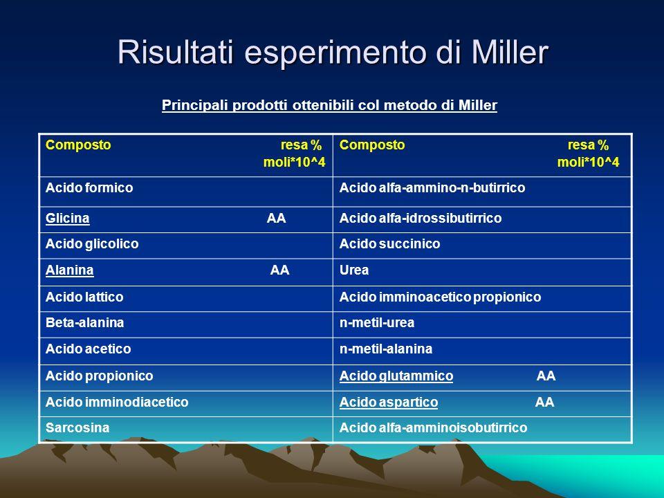 Risultati esperimento di Miller