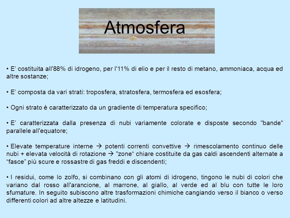 Atmosfera E' costituita all 88% di idrogeno, per l 11% di elio e per il resto di metano, ammoniaca, acqua ed altre sostanze;