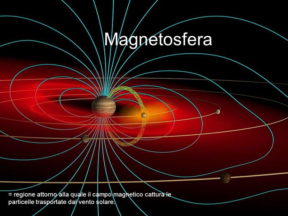 Magnetosfera = regione attorno alla quale il campo magnetico cattura le particelle trasportate dal vento solare.