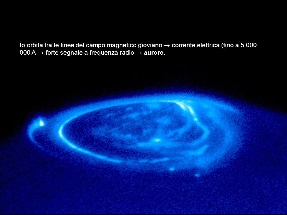 Io orbita tra le linee del campo magnetico gioviano → corrente elettrica (fino a 5 000 000 A → forte segnale a frequenza radio → aurore.