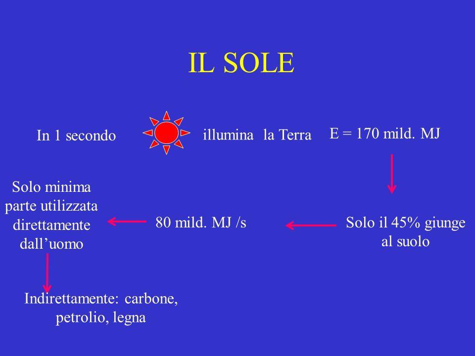 IL SOLE In 1 secondo illumina la Terra E = 170 mild. MJ