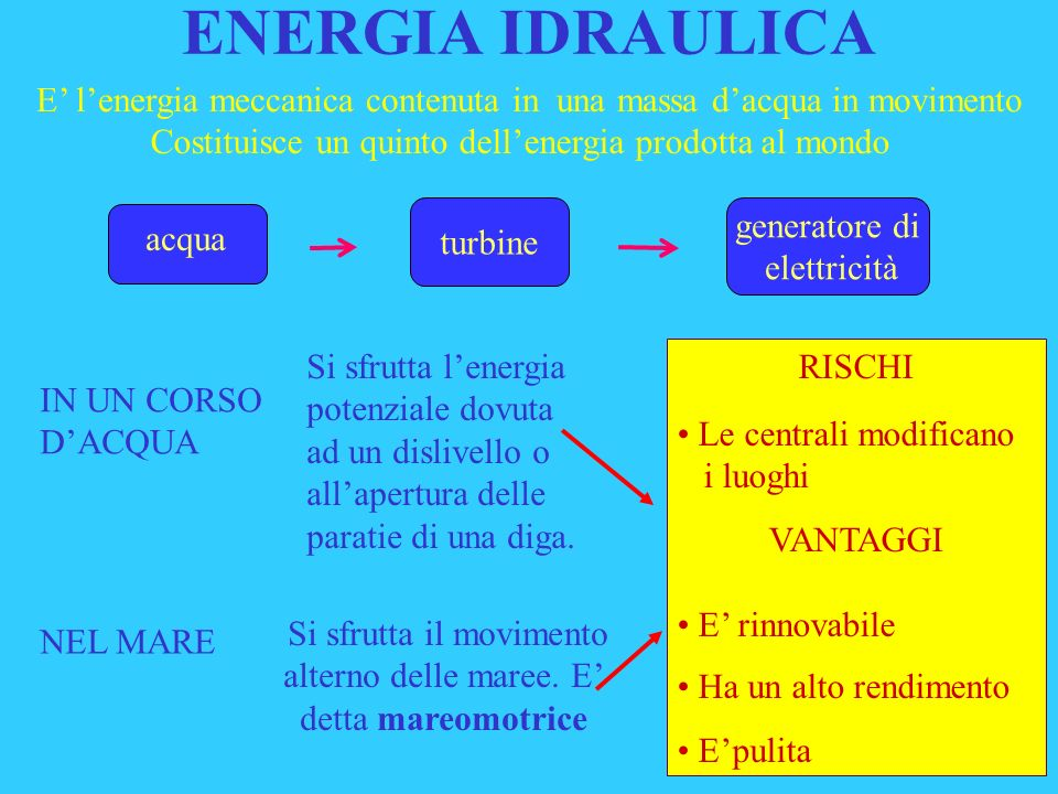 ENERGIA IDRAULICA E' l'energia meccanica contenuta in una massa d'acqua in movimento. Costituisce un quinto dell'energia prodotta al mondo.