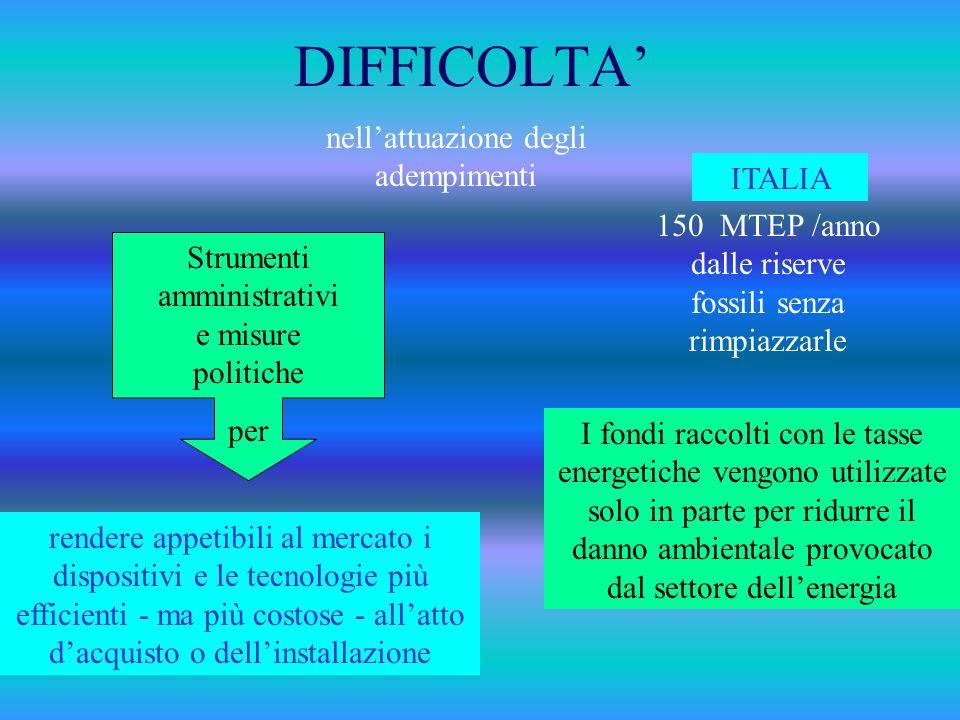 DIFFICOLTA' nell'attuazione degli adempimenti ITALIA