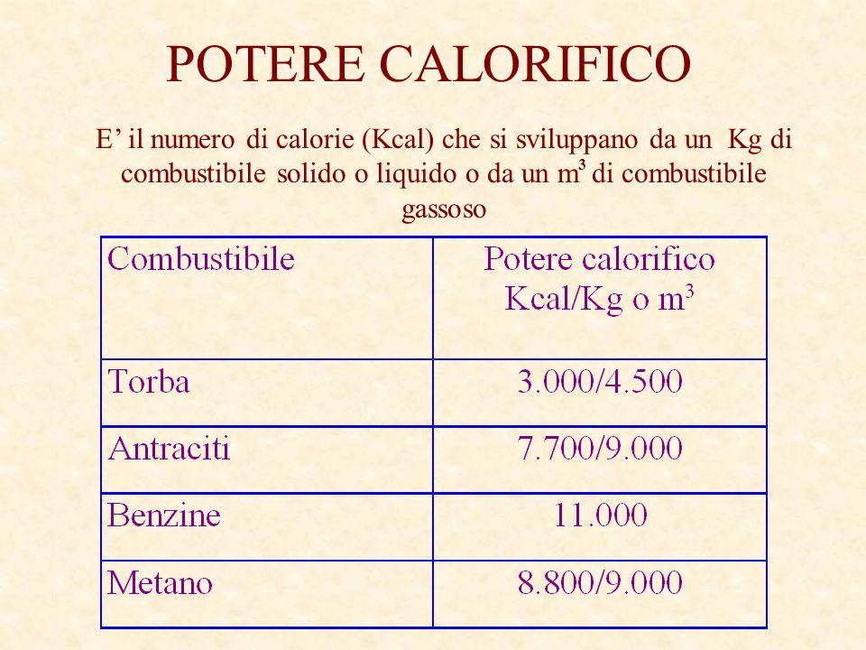 POTERE CALORIFICO E' il numero di calorie (Kcal) che si sviluppano da un Kg di combustibile solido o liquido o da un m3 di combustibile gassoso.