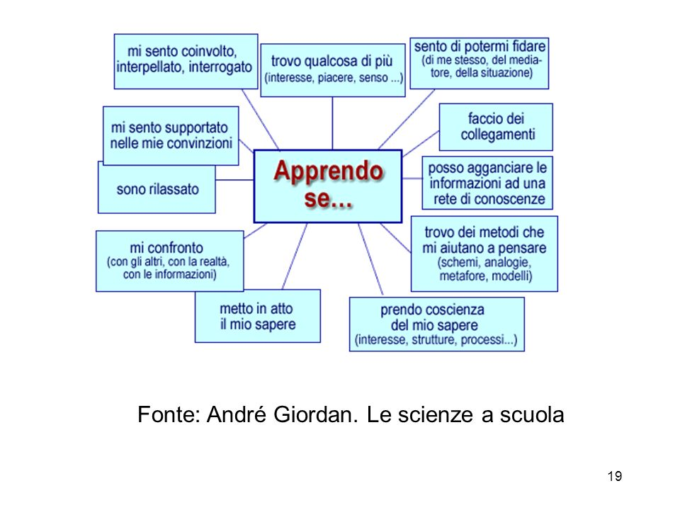 Fonte: André Giordan. Le scienze a scuola