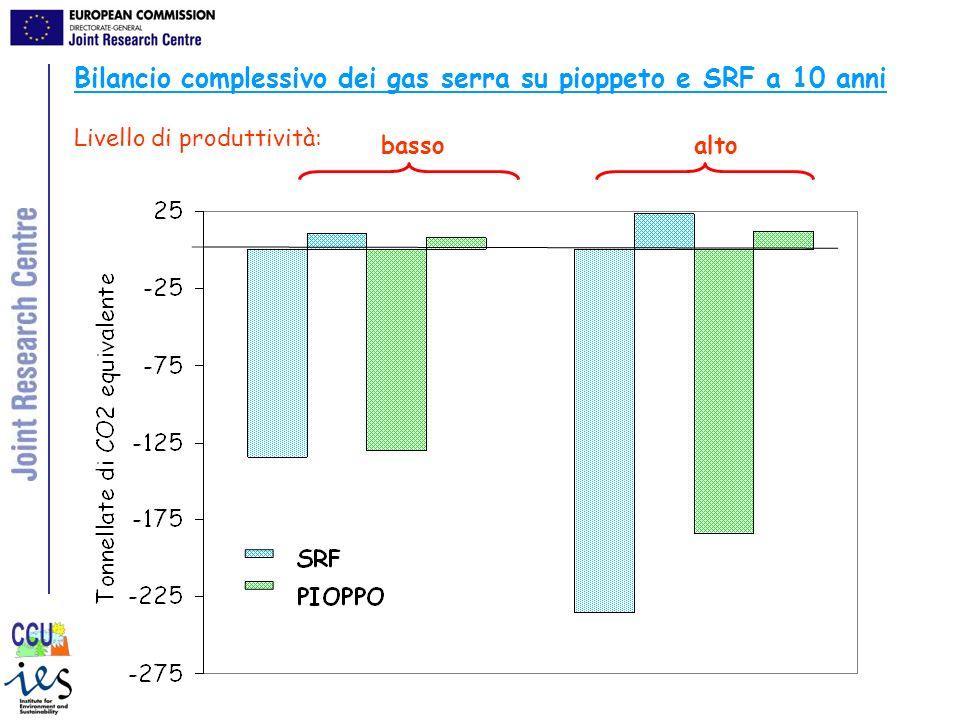 Bilancio complessivo dei gas serra su pioppeto e SRF a 10 anni