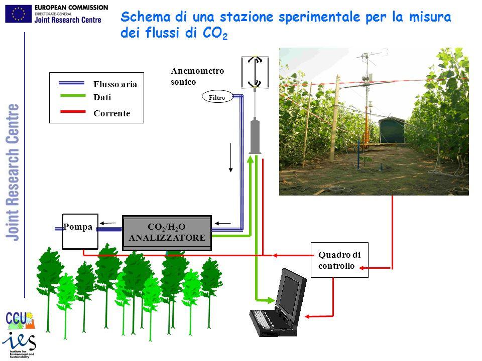 Schema di una stazione sperimentale per la misura dei flussi di CO2