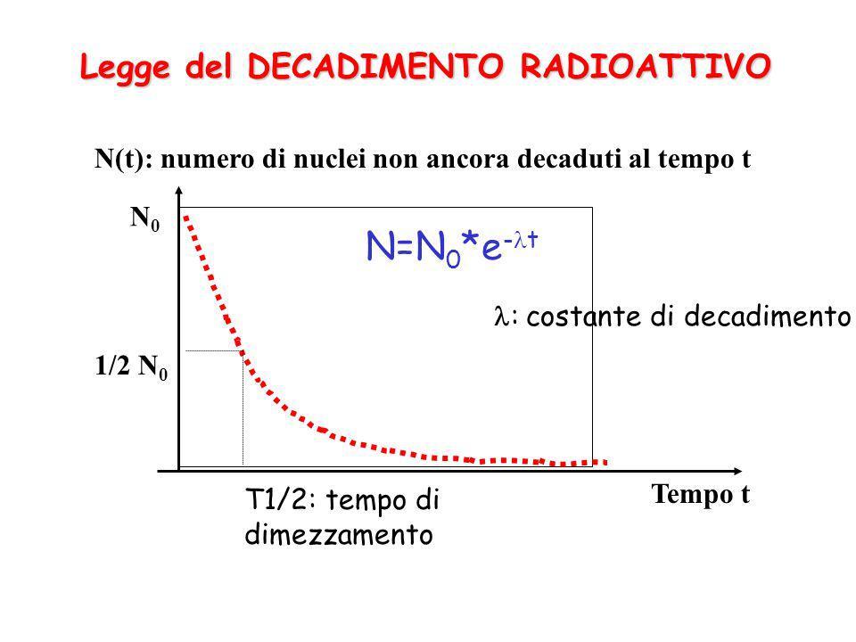 N=N0*e-t Legge del DECADIMENTO RADIOATTIVO