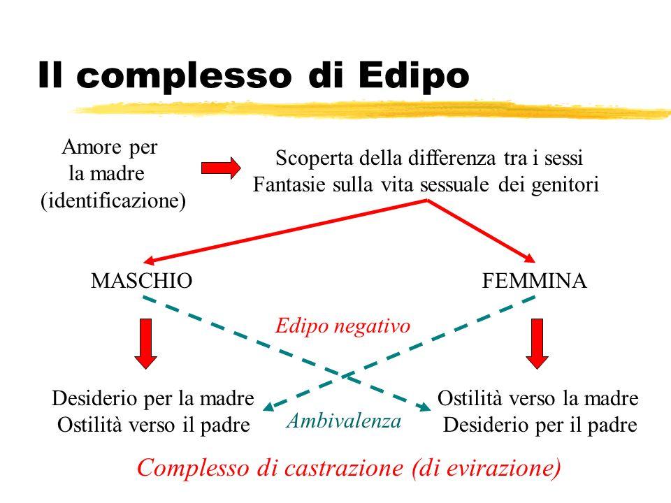 Il complesso di Edipo Complesso di castrazione (di evirazione)