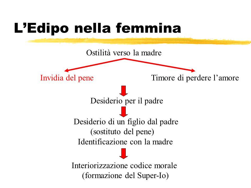 L'Edipo nella femmina Ostilità verso la madre Invidia del pene