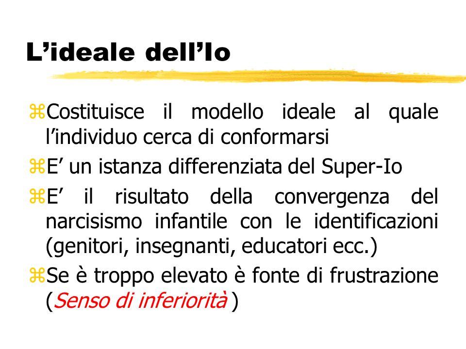 L'ideale dell'Io Costituisce il modello ideale al quale l'individuo cerca di conformarsi. E' un istanza differenziata del Super-Io.