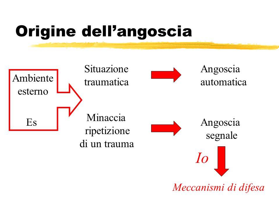 Origine dell'angoscia