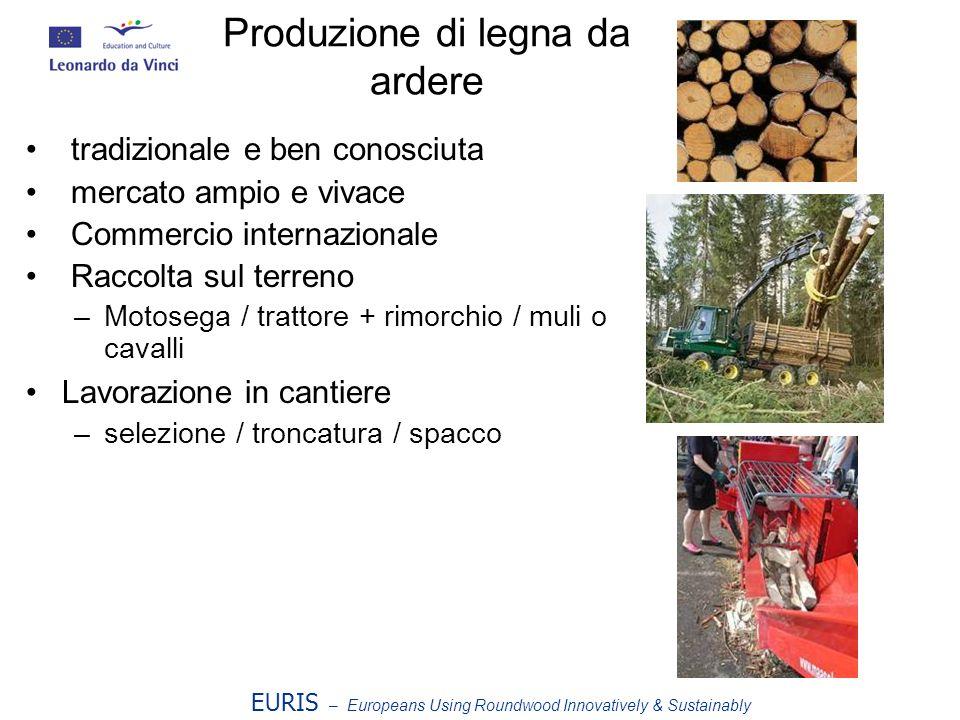 Produzione di legna da ardere