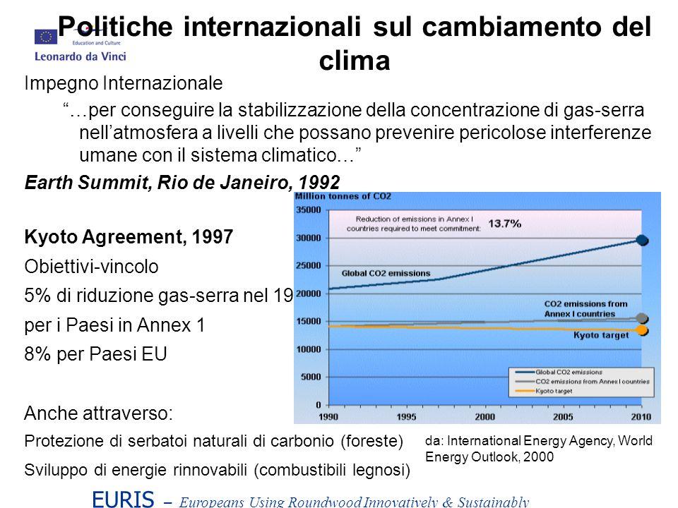 Politiche internazionali sul cambiamento del clima