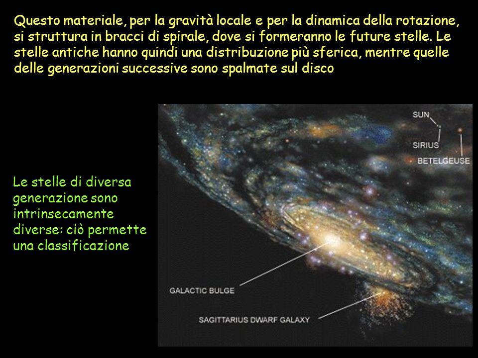 Questo materiale, per la gravità locale e per la dinamica della rotazione, si struttura in bracci di spirale, dove si formeranno le future stelle. Le stelle antiche hanno quindi una distribuzione più sferica, mentre quelle delle generazioni successive sono spalmate sul disco