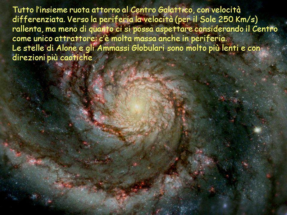 Tutto l'insieme ruota attorno al Centro Galattico, con velocità differenziata. Verso la periferia la velocità (per il Sole 250 Km/s) rallenta, ma meno di quanto ci si possa aspettare considerando il Centro come unico attrattore: c'è molta massa anche in periferia.