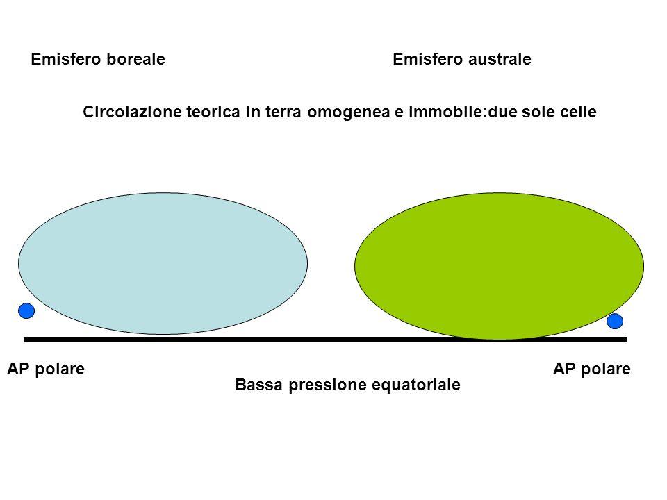 Emisfero boreale Emisfero australe. Circolazione teorica in terra omogenea e immobile:due sole celle.