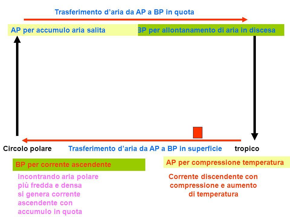 Corrente discendente con compressione e aumento di temperatura