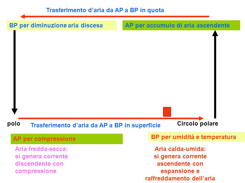 Trasferimento d'aria da AP a BP in quota