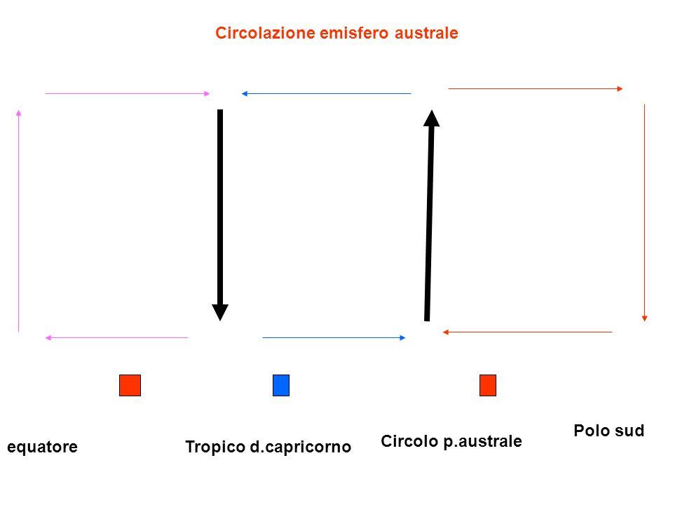 Circolazione emisfero australe