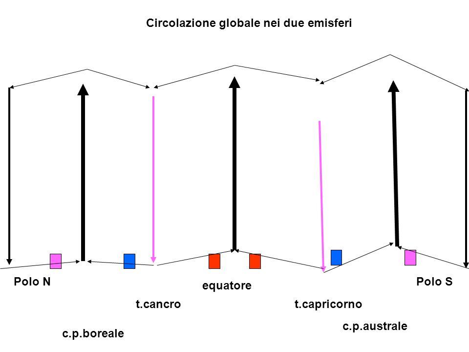 Circolazione globale nei due emisferi