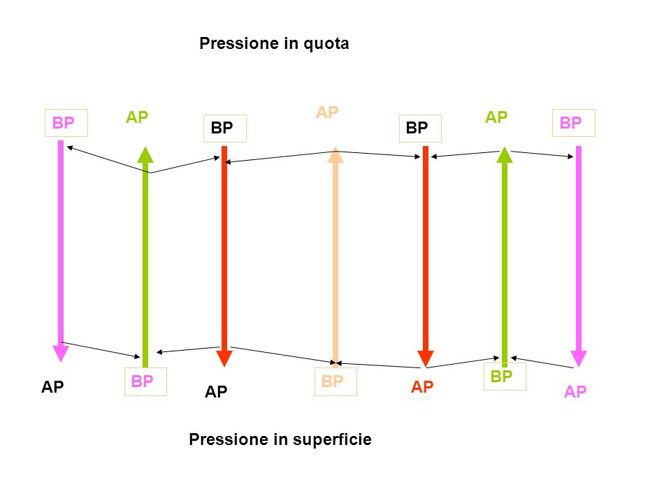 Pressione in quota AP AP AP BP BP BP BP BP BP BP AP AP AP AP Pressione in superficie