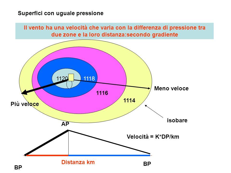 Superfici con uguale pressione