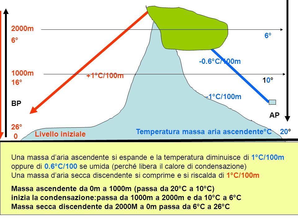 2000m 6° 6° -0.6°C/100m. 1000m. +1°C/100m. 10° 16° -1°C/100m. BP. AP. 26° Temperatura massa aria ascendente°C.