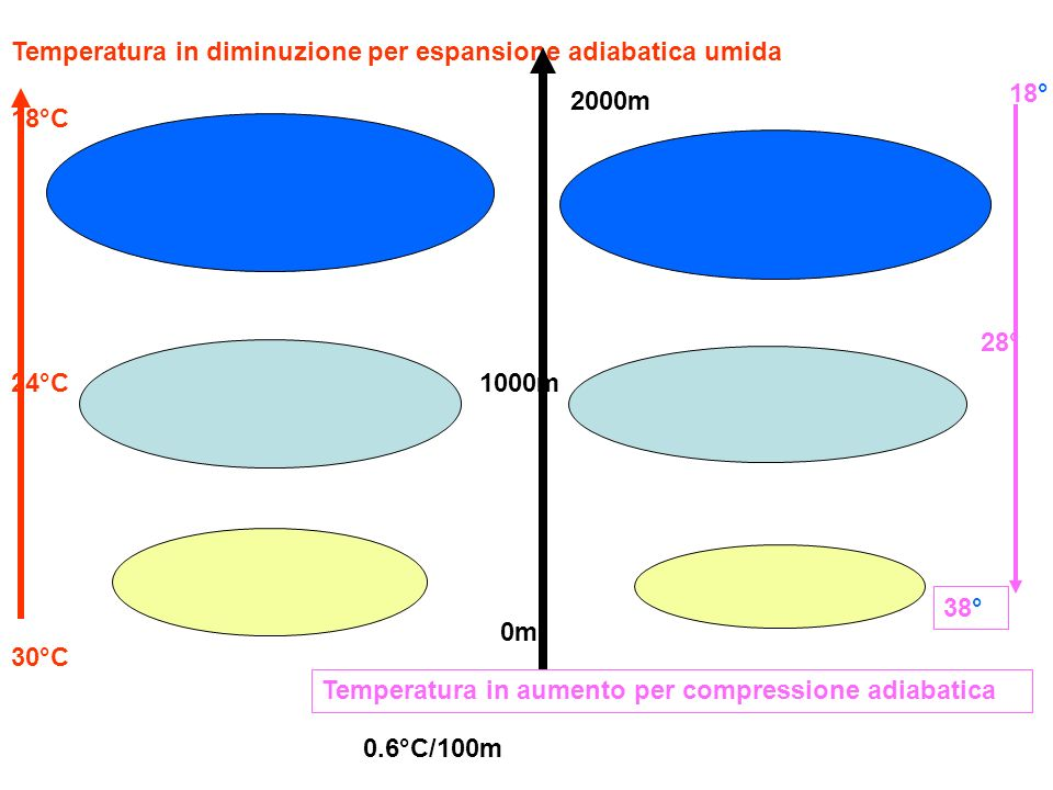 Temperatura in diminuzione per espansione adiabatica umida