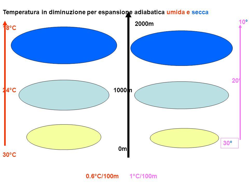Temperatura in diminuzione per espansione adiabatica umida e secca