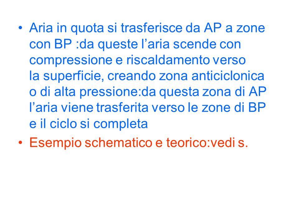 Aria in quota si trasferisce da AP a zone con BP :da queste l'aria scende con compressione e riscaldamento verso la superficie, creando zona anticiclonica o di alta pressione:da questa zona di AP l'aria viene trasferita verso le zone di BP e il ciclo si completa