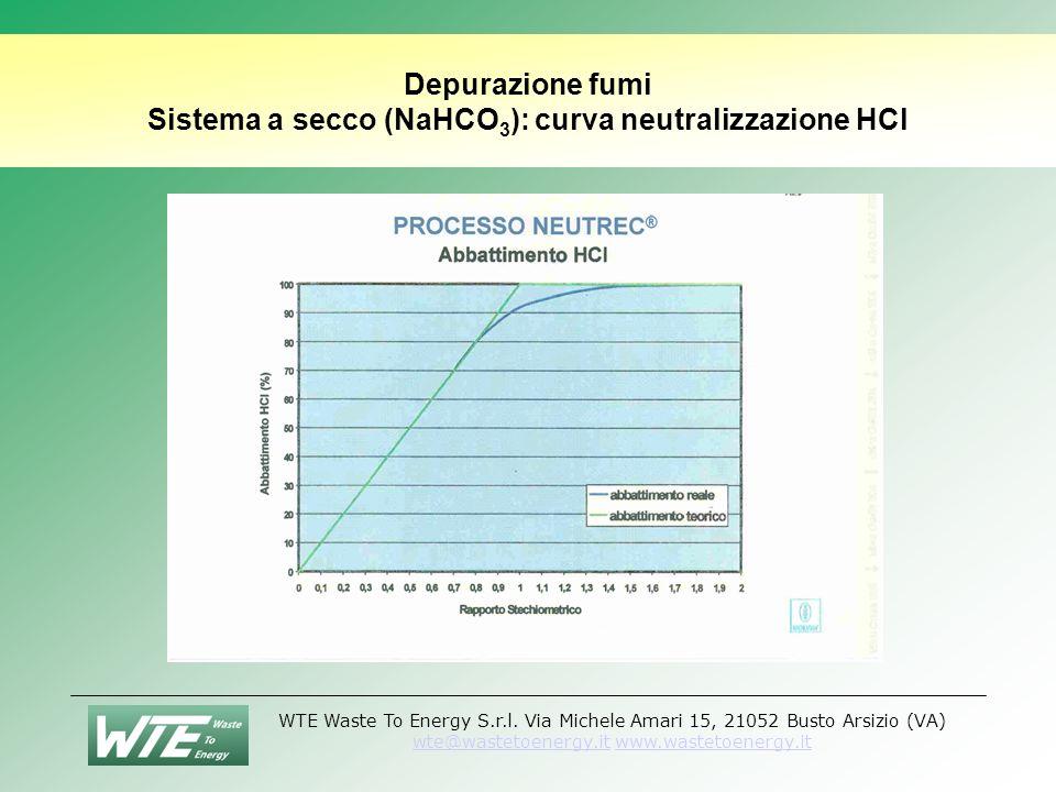 Depurazione fumi Sistema a secco (NaHCO3): curva neutralizzazione HCl