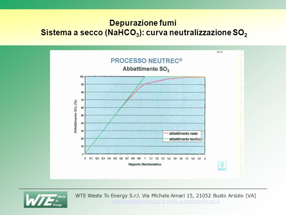 Depurazione fumi Sistema a secco (NaHCO3): curva neutralizzazione SO2