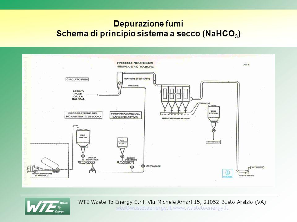 Depurazione fumi Schema di principio sistema a secco (NaHCO3)