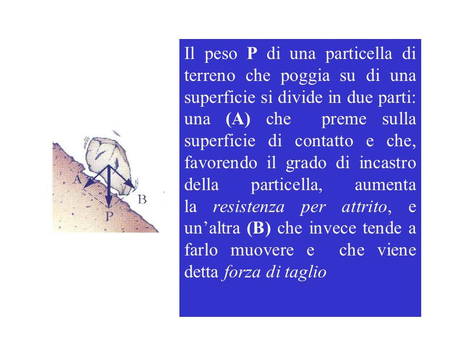 Il peso P di una particella di terreno che poggia su di una superficie si divide in due parti: una (A) che preme sulla superficie di contatto e che, favorendo il grado di incastro della particella, aumenta la resistenza per attrito, e un'altra (B) che invece tende a farlo muovere e che viene detta forza di taglio